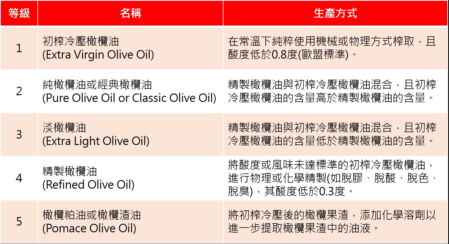 輕鬆搞懂橄欖油等級分類