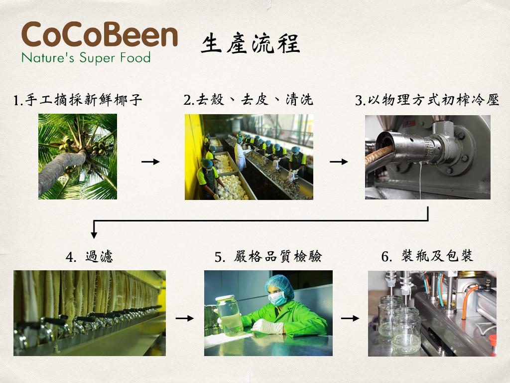 斯里蘭卡CoCoBeen初榨冷壓椰子油生產流程