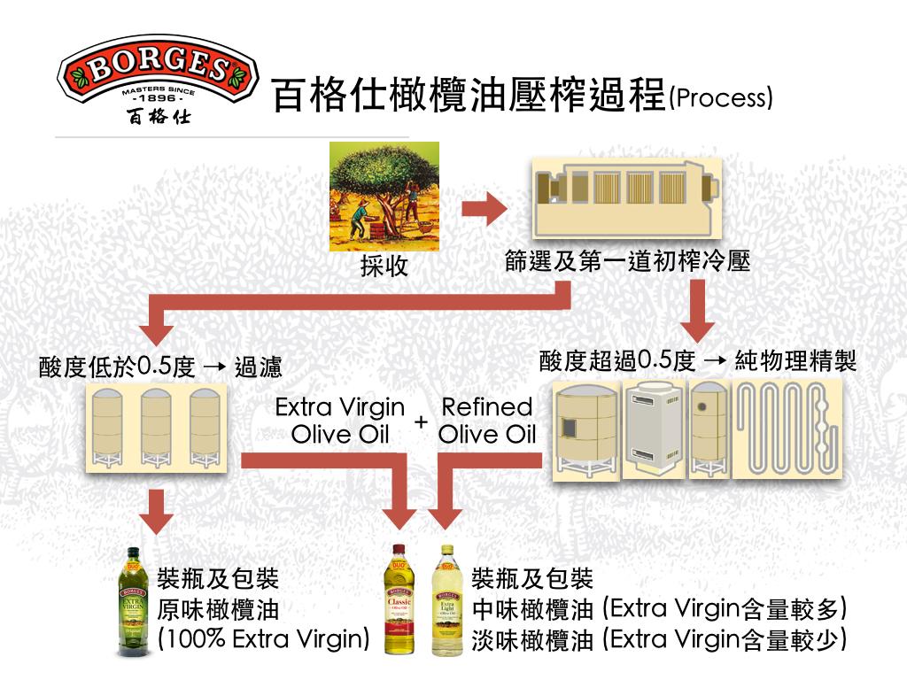 百格仕淡味橄欖油壓榨過程